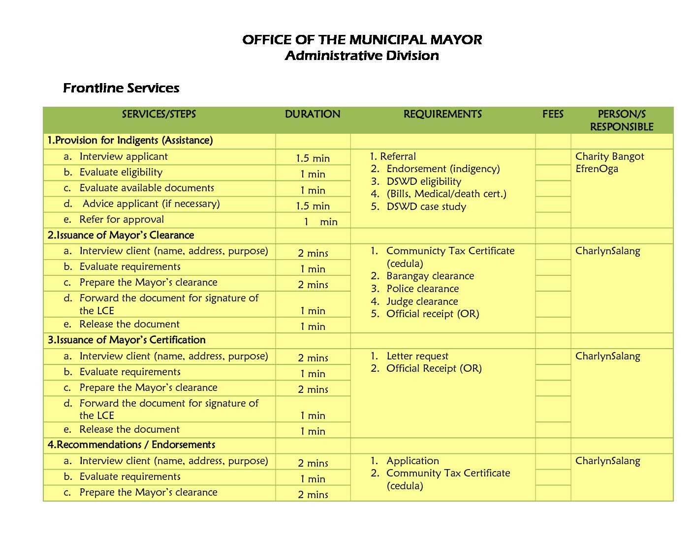 Citizens Charter – OFFICE OF THE MUNICIPAL MAYOR Administrative Division